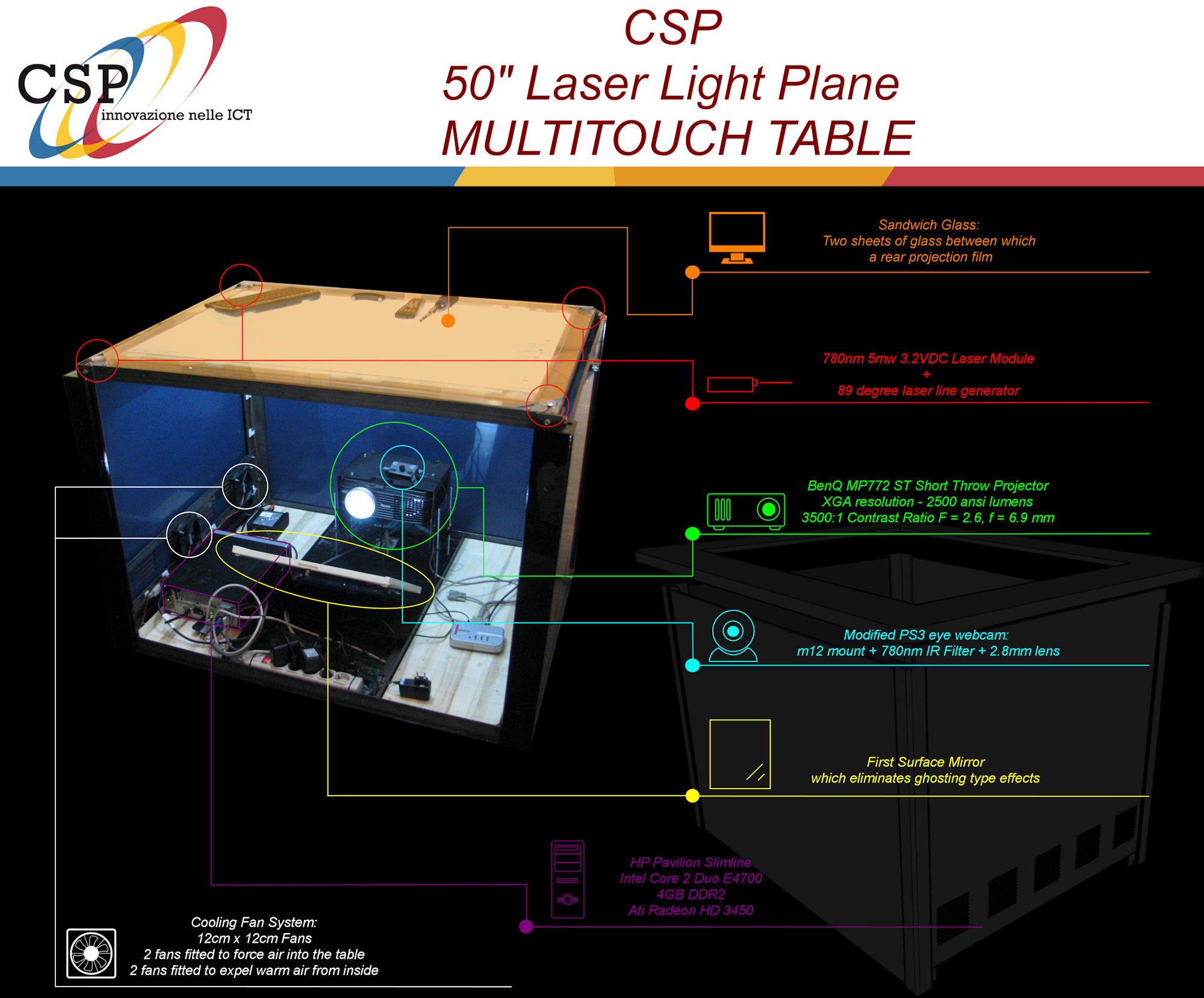Multi-touch Table | CSP Research & Development